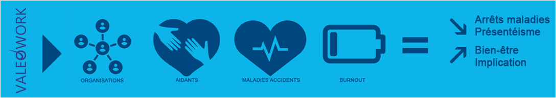 Interventions : maladie, accident, aidants, burnout
